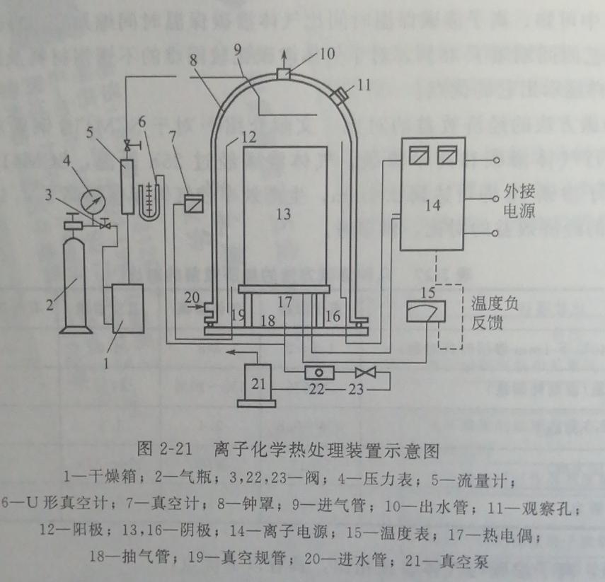 离子化学热处理装置示意图