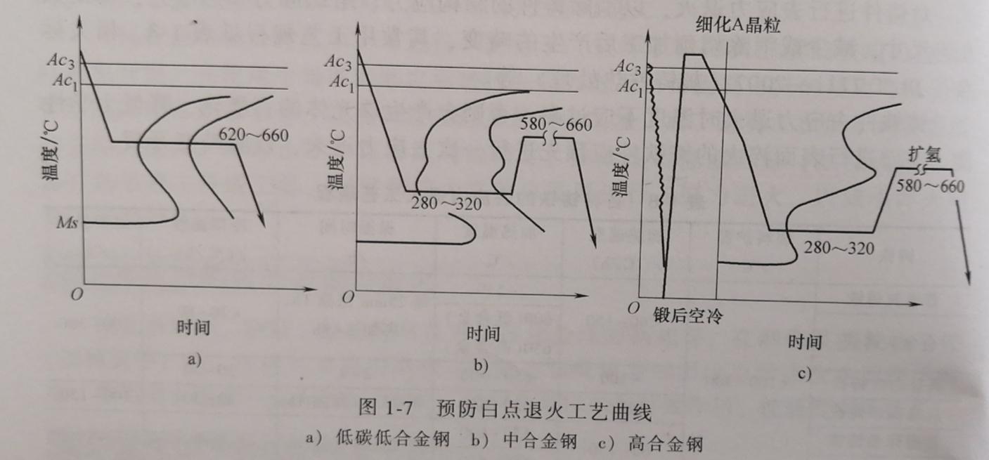 预防白点退火工艺曲线图