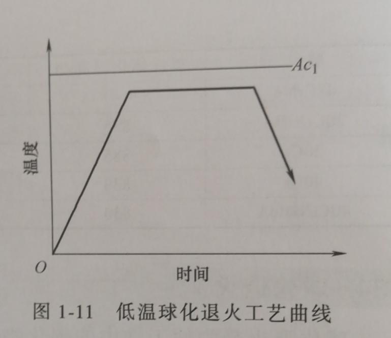 低温球化退火工艺曲线