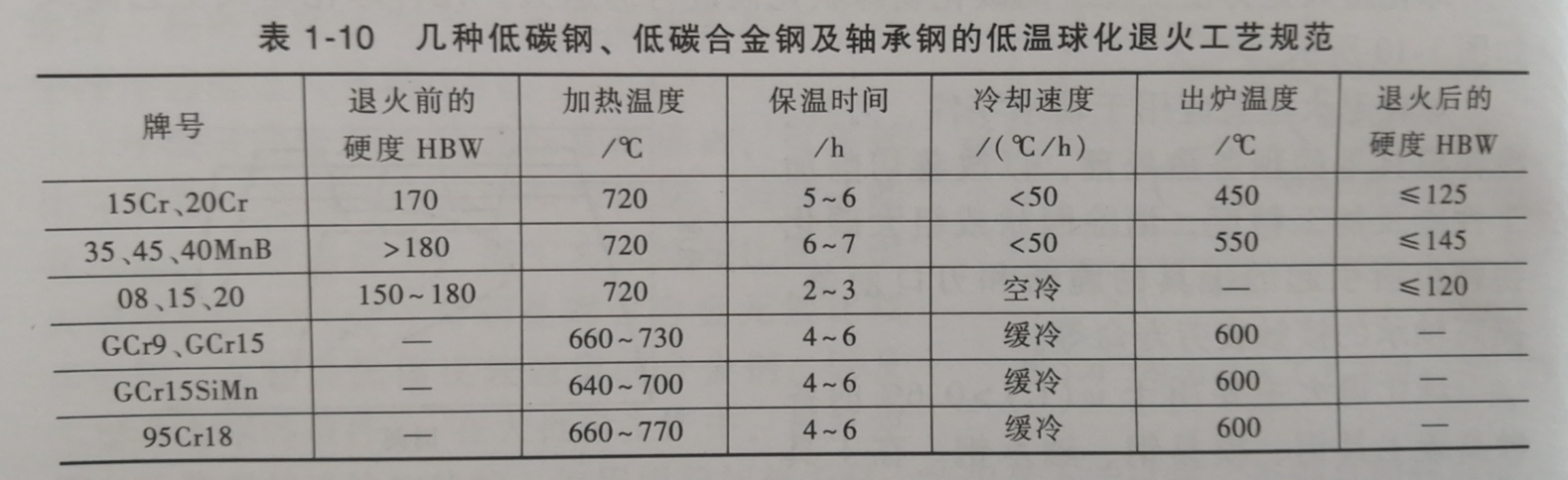 几种低碳钢、低碳合金钢及轴承钢的低温球化退火工艺规范