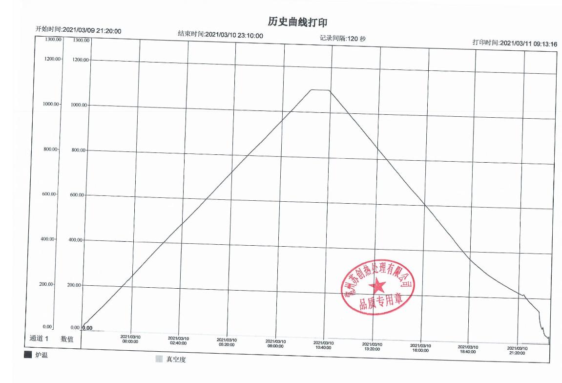718高镍合金真空热处理温度曲线图