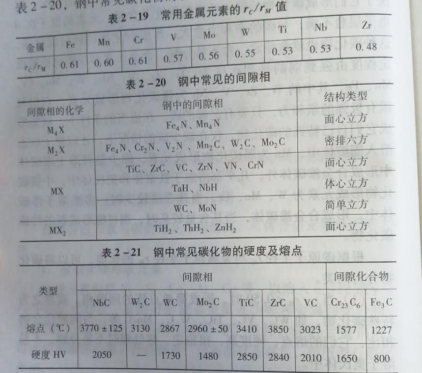 常用金属元素的rc/rm