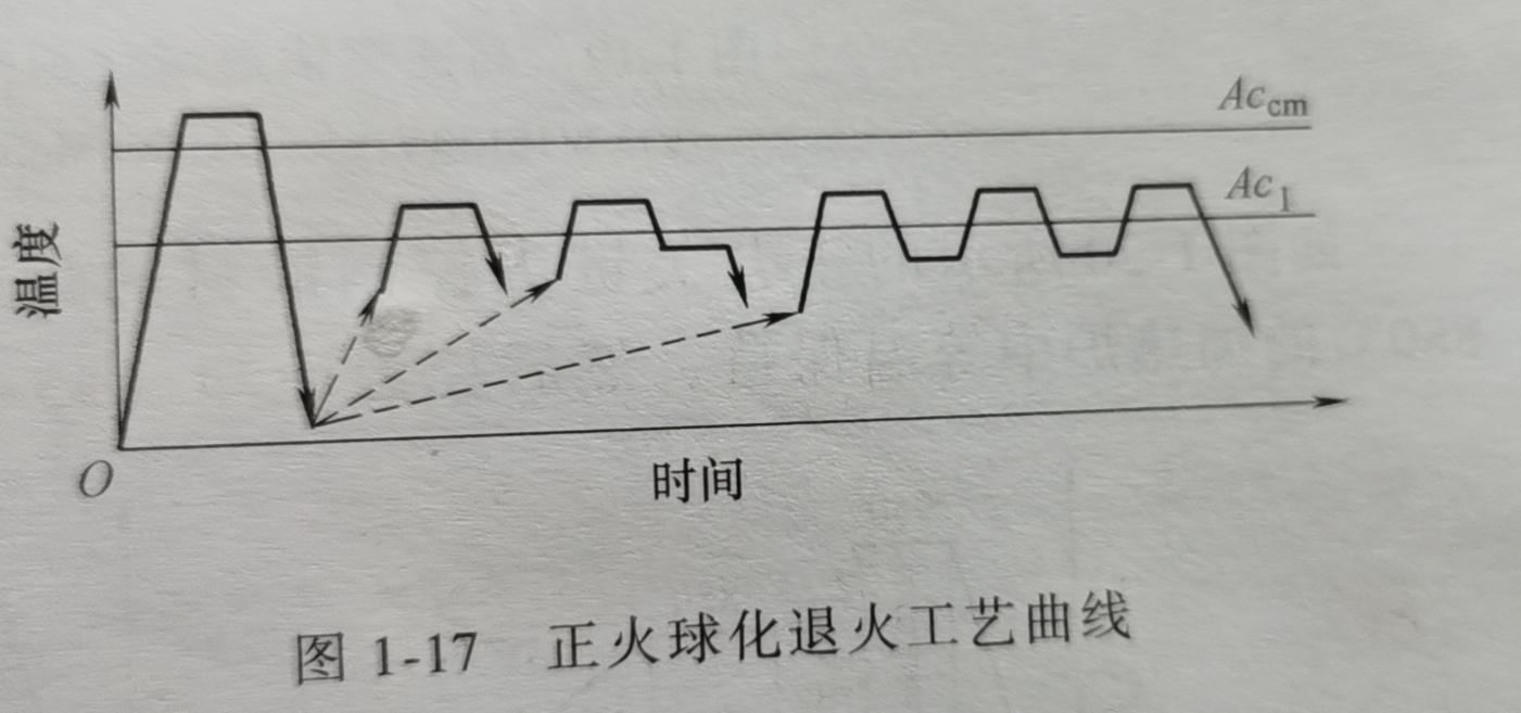 真空热处理退火曲线图